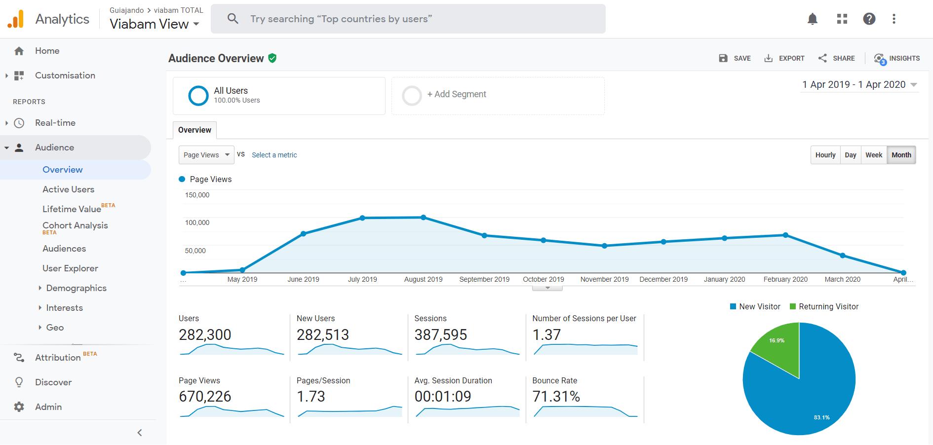 analytics-viabam-2019-2020